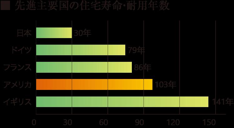 先進主要国の住宅寿命・耐用年数