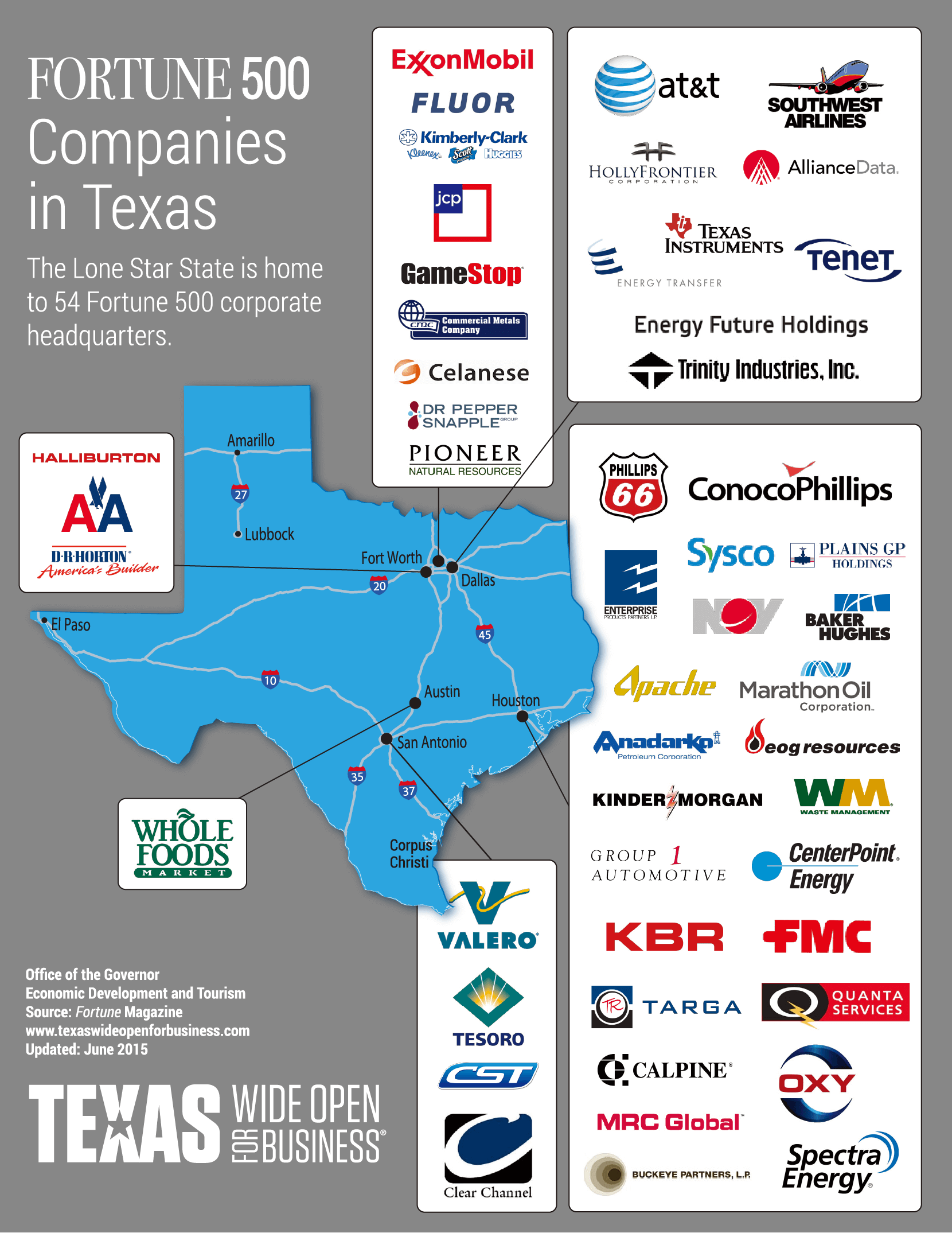 FORTUNE 500 Companies in Texas