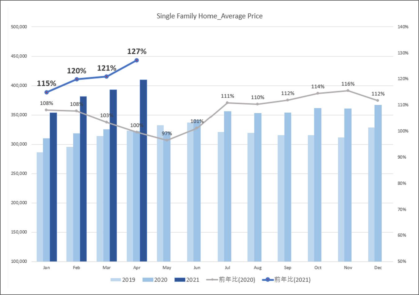 戸建住宅平均価格