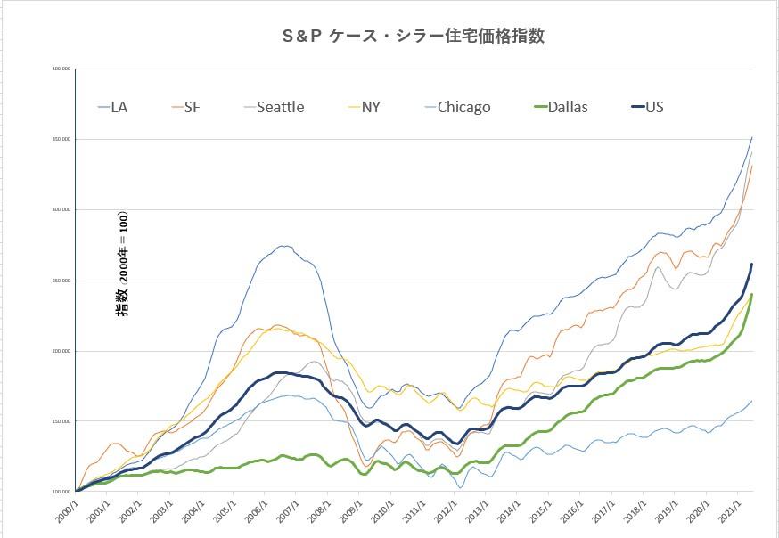 S&Pケース・シラー住宅価格指数(2020-2021)