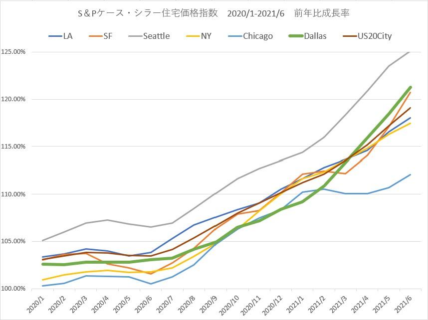 ケース・シラー住宅価格指数2020年1月~2021年6月 前年比成長率
